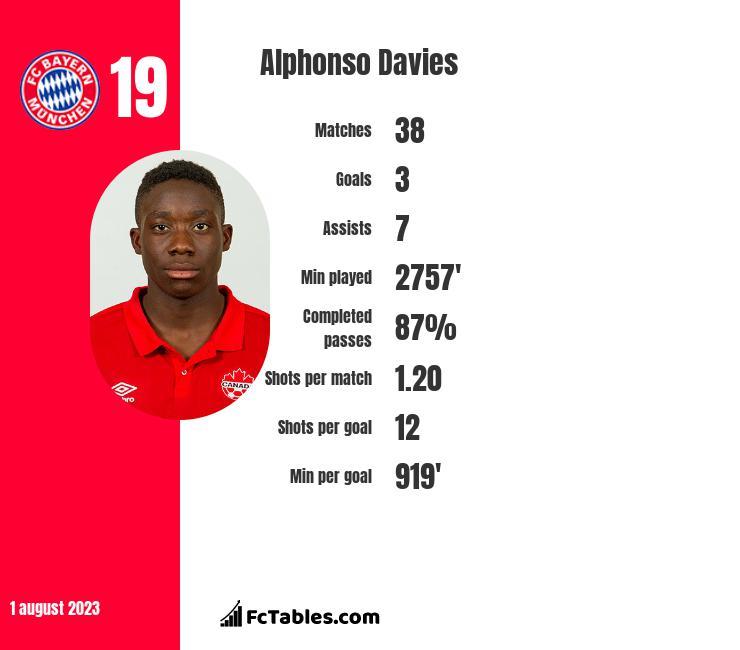 Alphonso Davies infographic