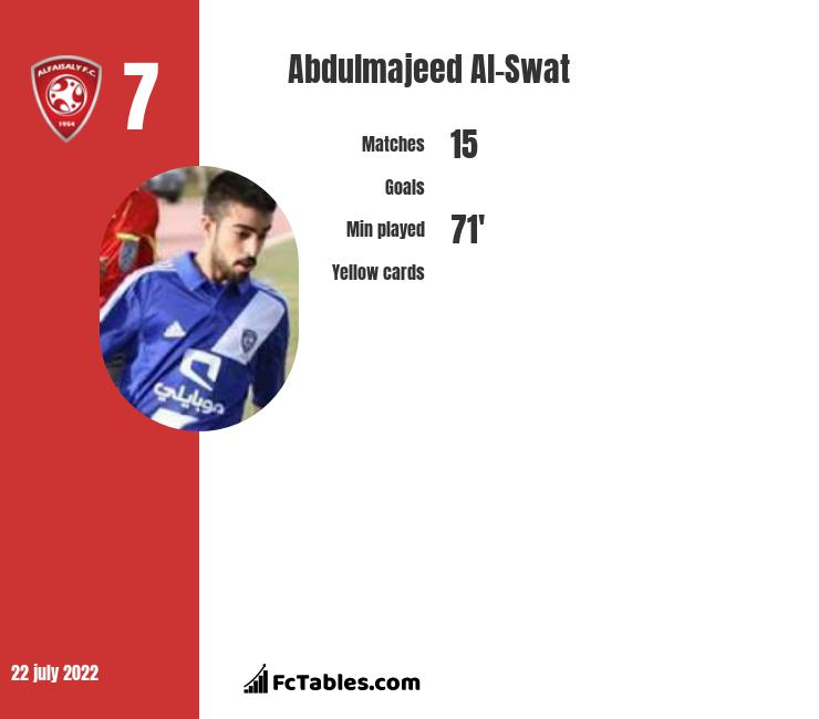 Abdulmajeed Al-Swat infographic