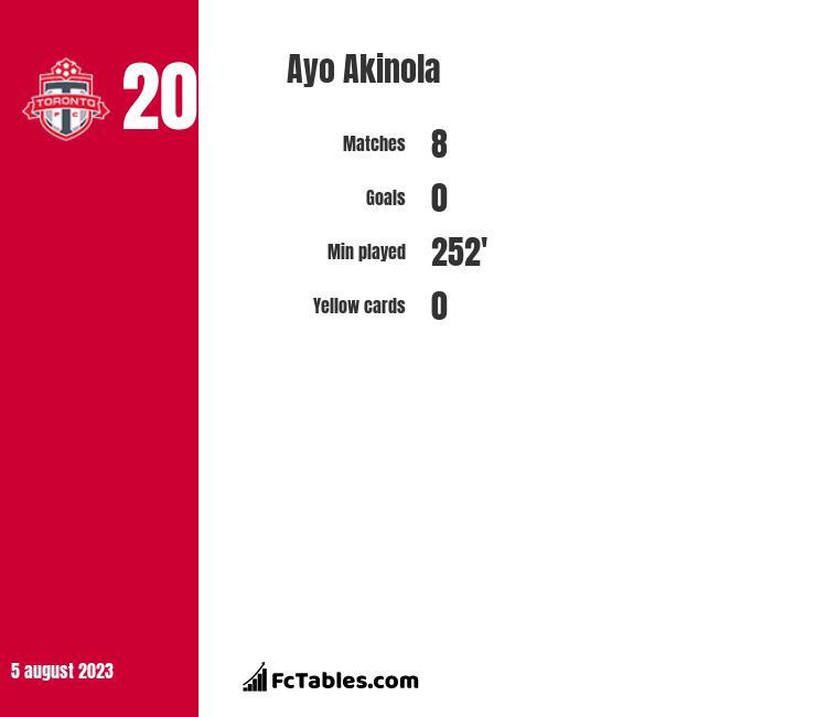 Ayo Akinola infographic