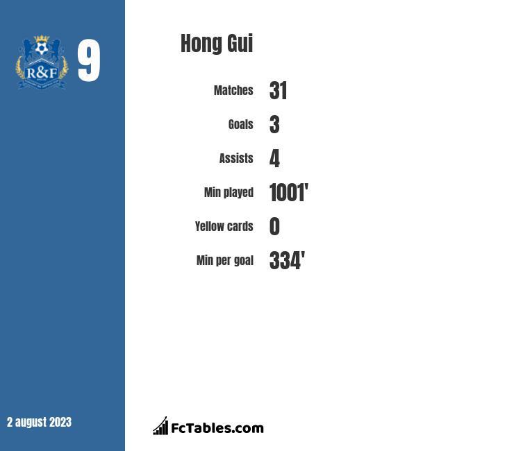 Hong Gui infographic