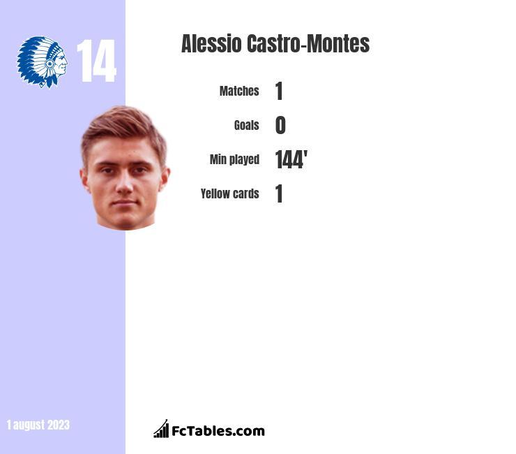 Alessio Castro-Montes infographic