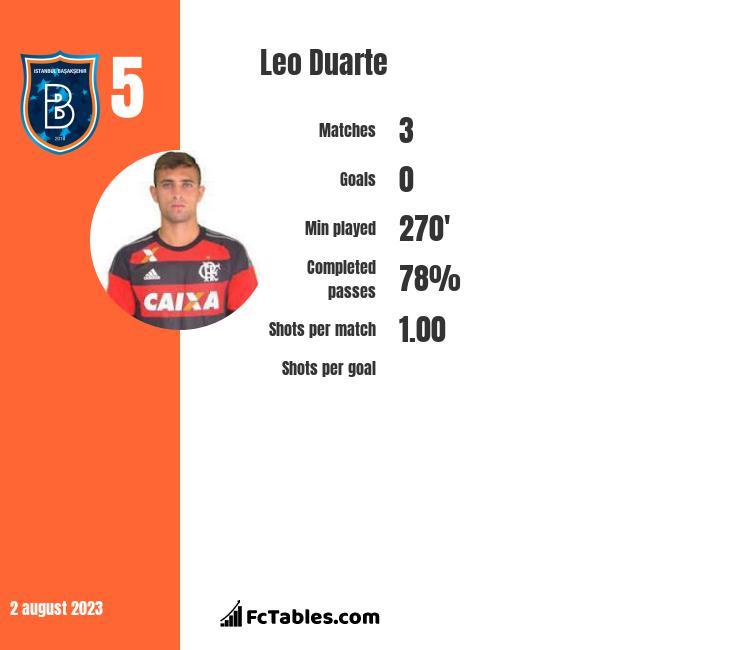 Leo Duarte infographic