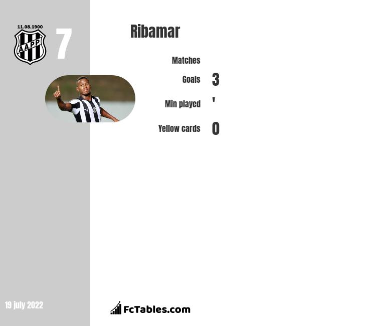 Ribamar infographic statistics for Vasco da Gama