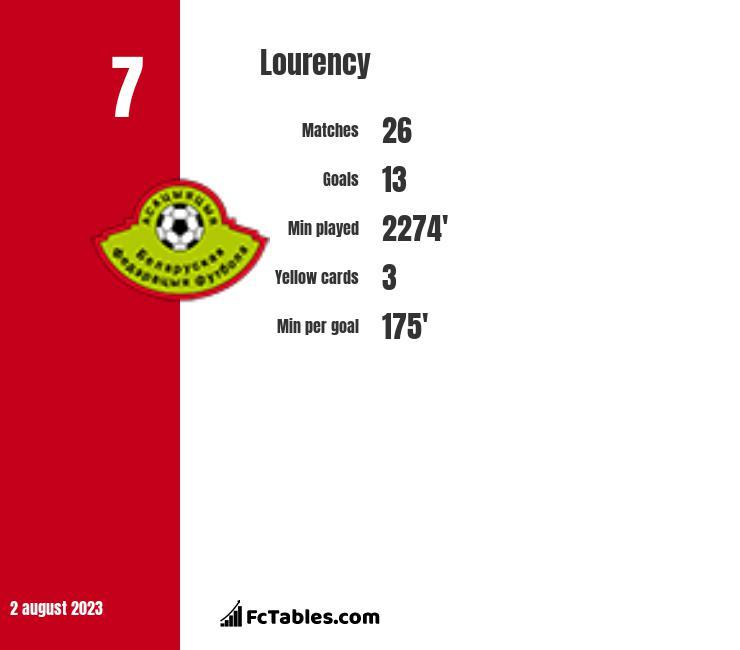 Lourency infographic