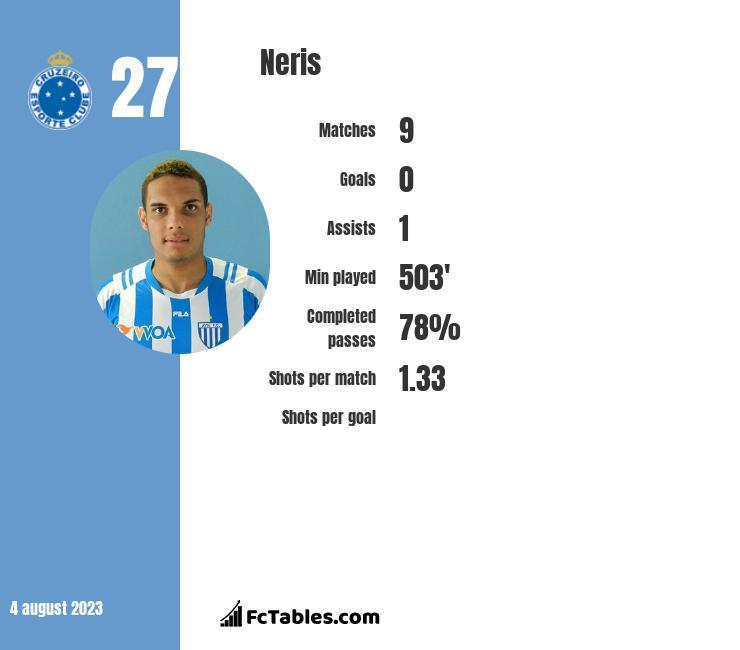 Neris infographic