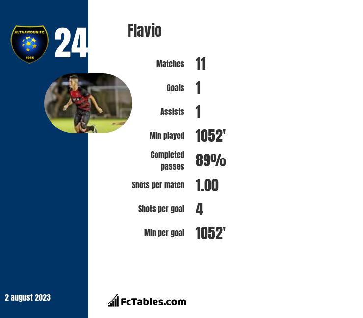 Flavio infographic