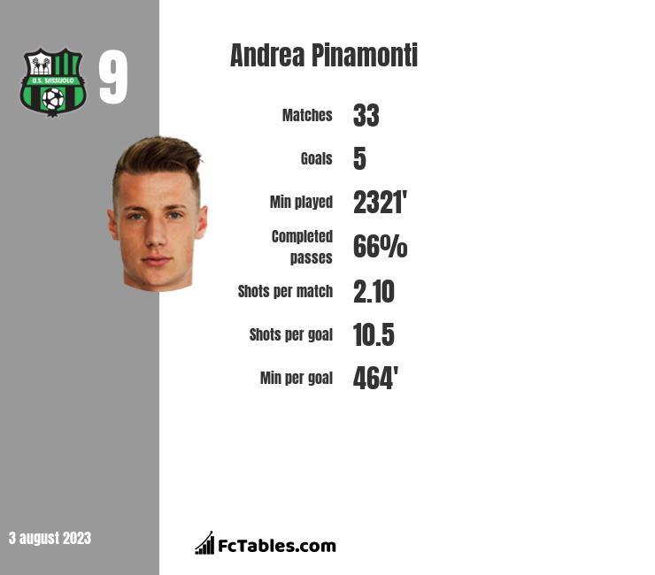 Andrea Pinamonti stats