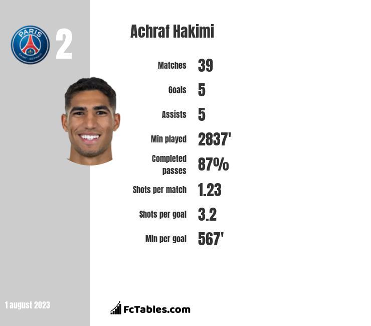 Achraf Hakimi infographic