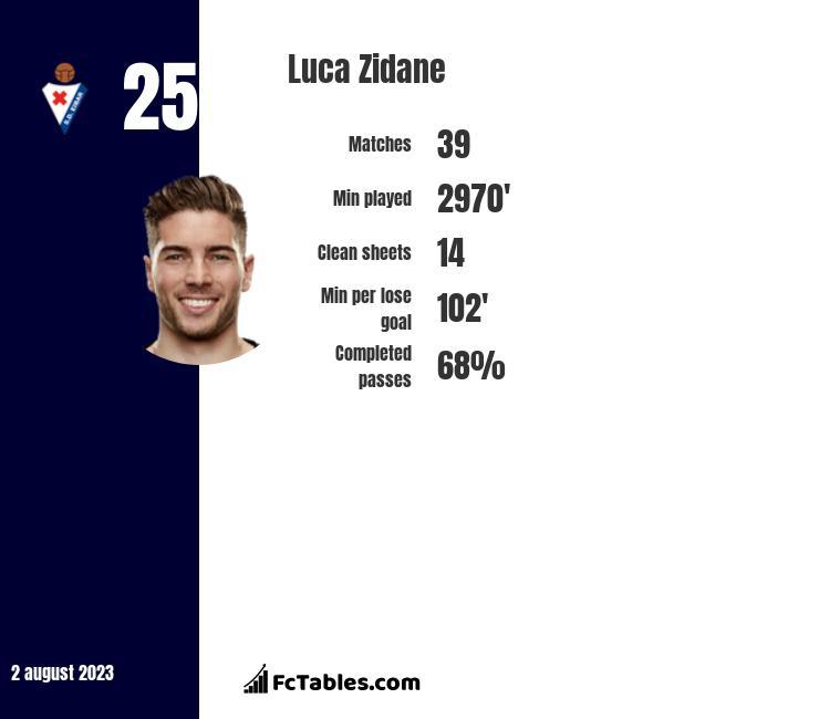 Luca Zidane infographic