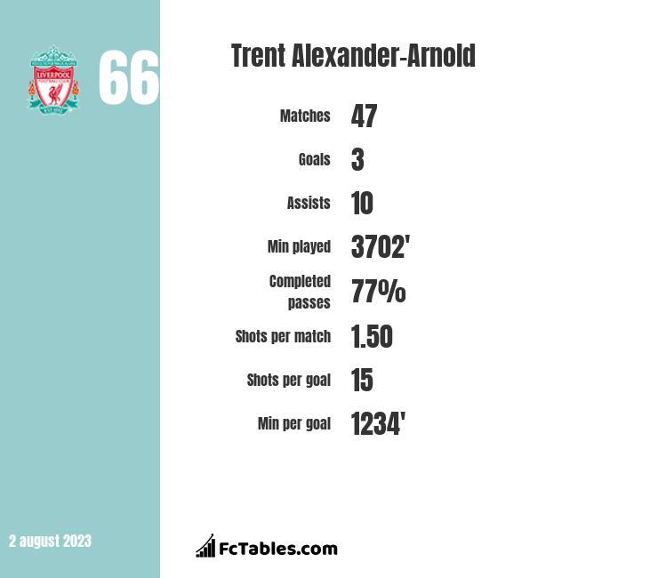 Trent Alexander-Arnold infographic