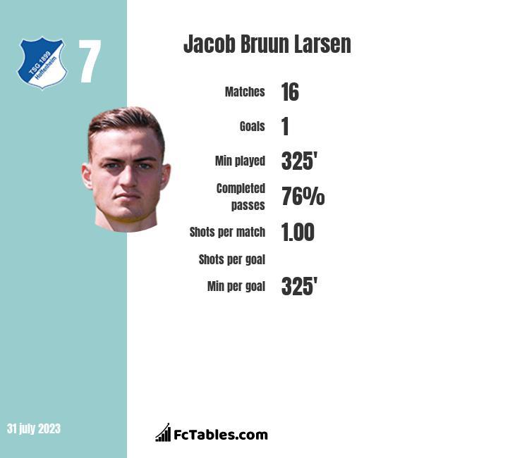 Jacob Bruun Larsen infographic