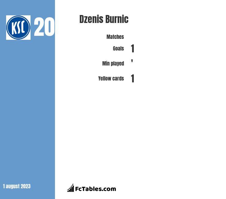 Dzenis Burnic infographic