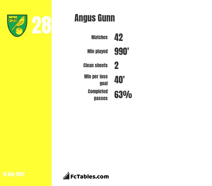 Angus Gunn infographic