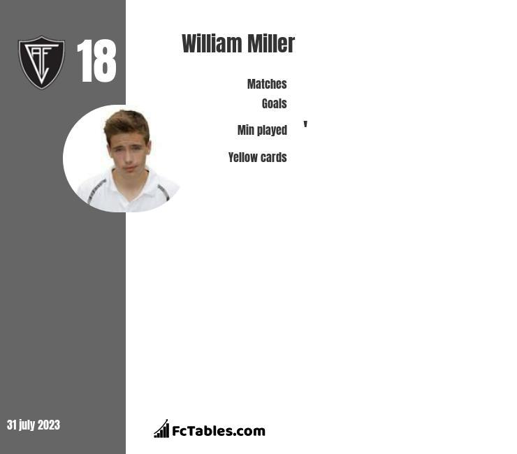 William Miller infographic