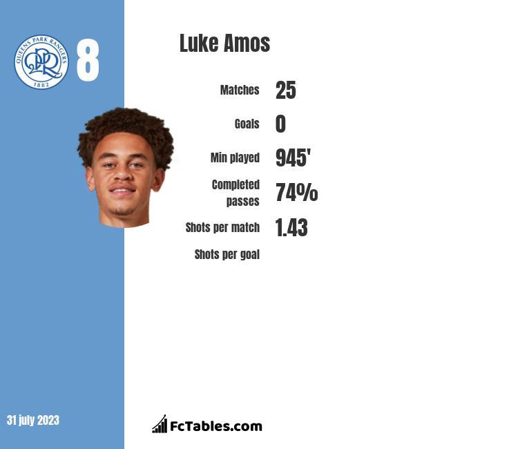 Luke Amos infographic