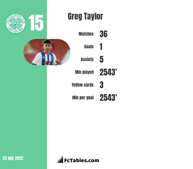 Greg Taylor infographic statistics for Celtic Glasgow