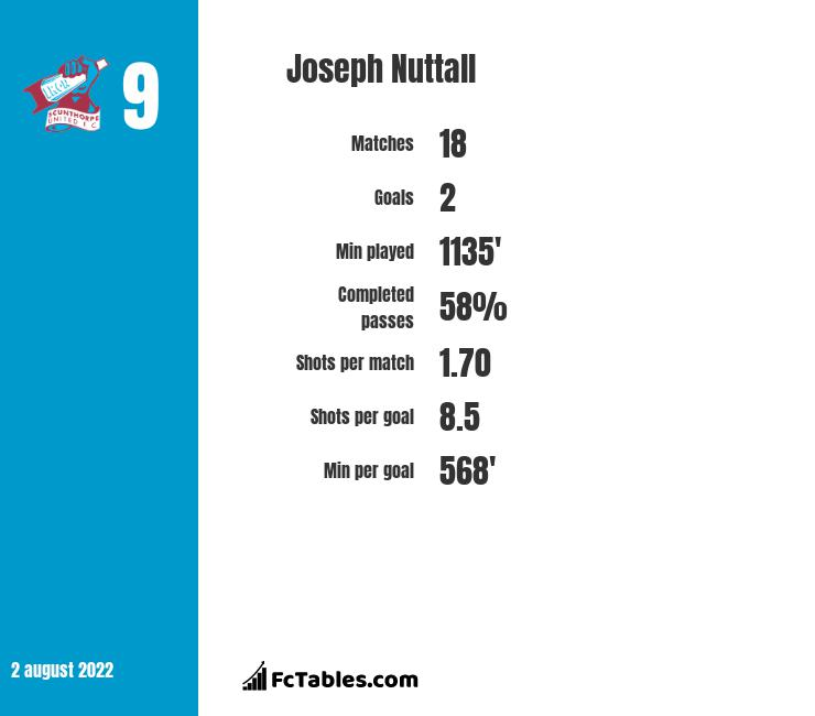 Joseph Nuttall infographic statistics for Blackpool