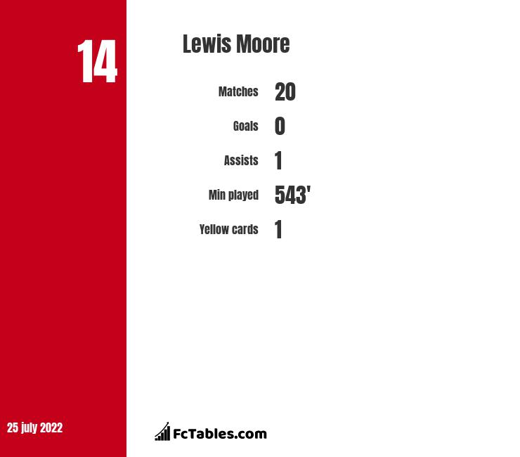 Lewis Moore infographic statistics for Hearts