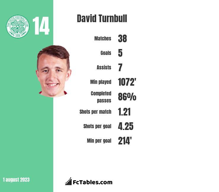 David Turnbull infographic