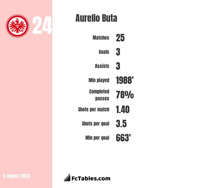 Aurelio Buta infographic