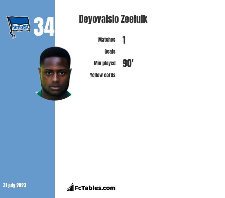 Deyovaisio Zeefuik infographic