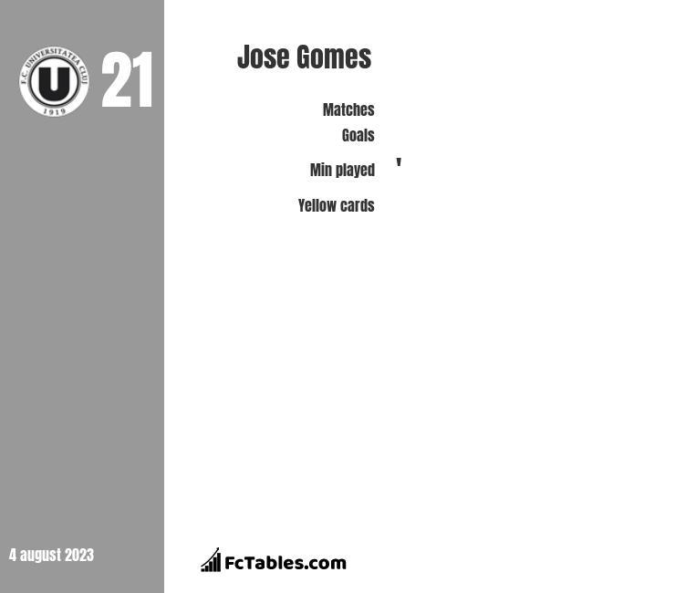 Jose Gomes infographic