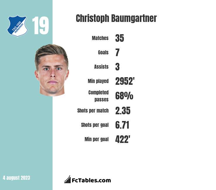 Christoph Baumgartner infographic