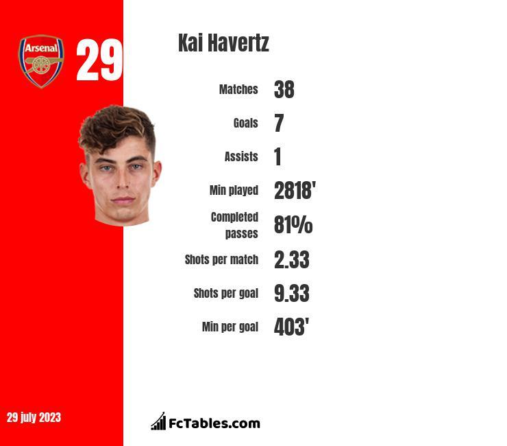 Kai Havertz infographic