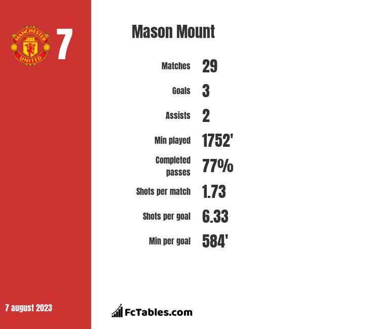 Mason Mount stats