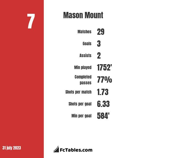 Mason Mount infographic