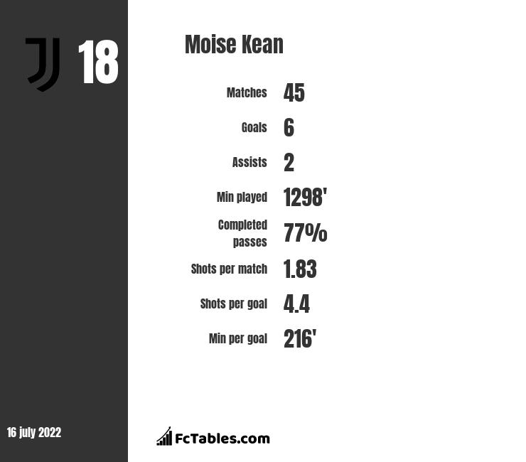 Moise Kean stats
