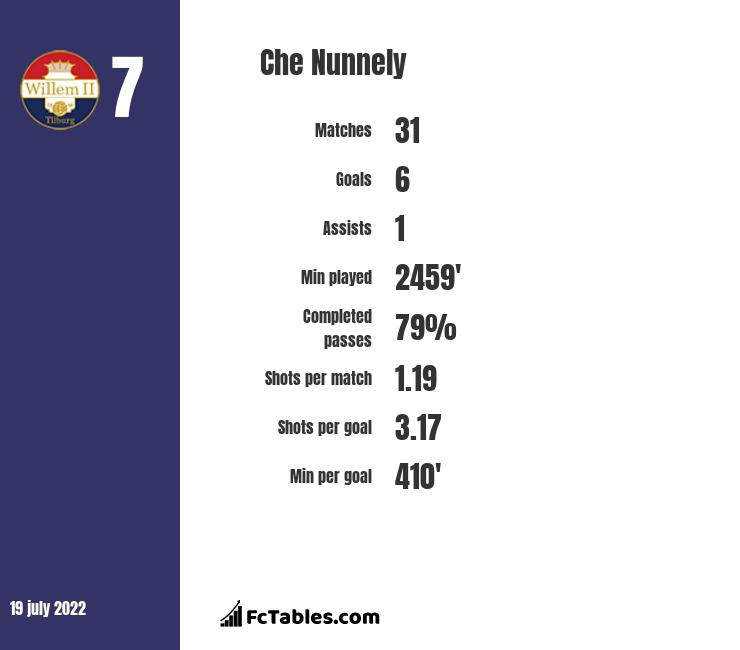 Che Nunnely infographic