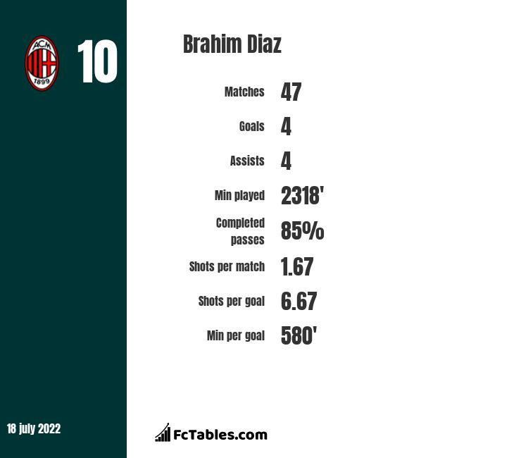 Brahim Diaz infographic statistics for Real Madryt