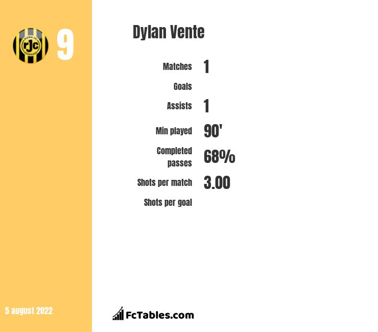 Dylan Vente infographic