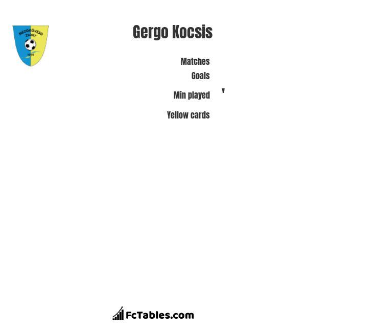Gergo Kocsis infographic