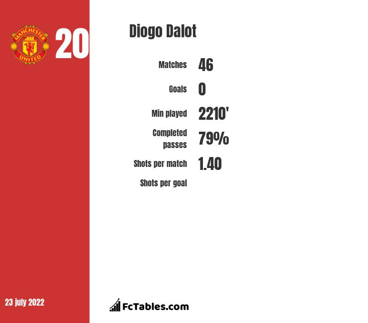 Diogo Dalot infographic statistics for Manchester United