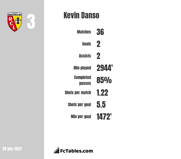 Kevin Danso infographic