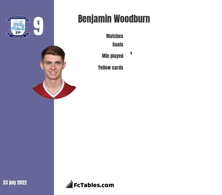 Benjamin Woodburn infographic statistics for Oxford