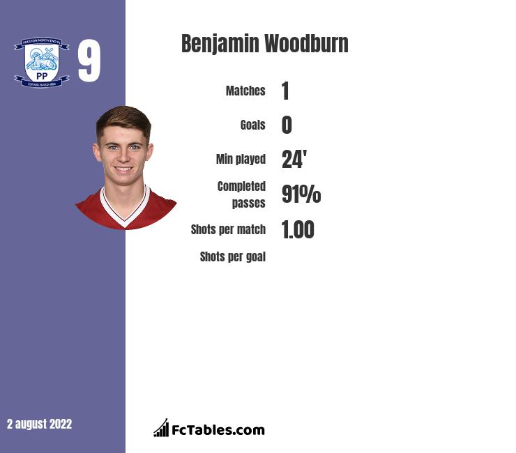 Benjamin Woodburn infographic statistics for Oxford United
