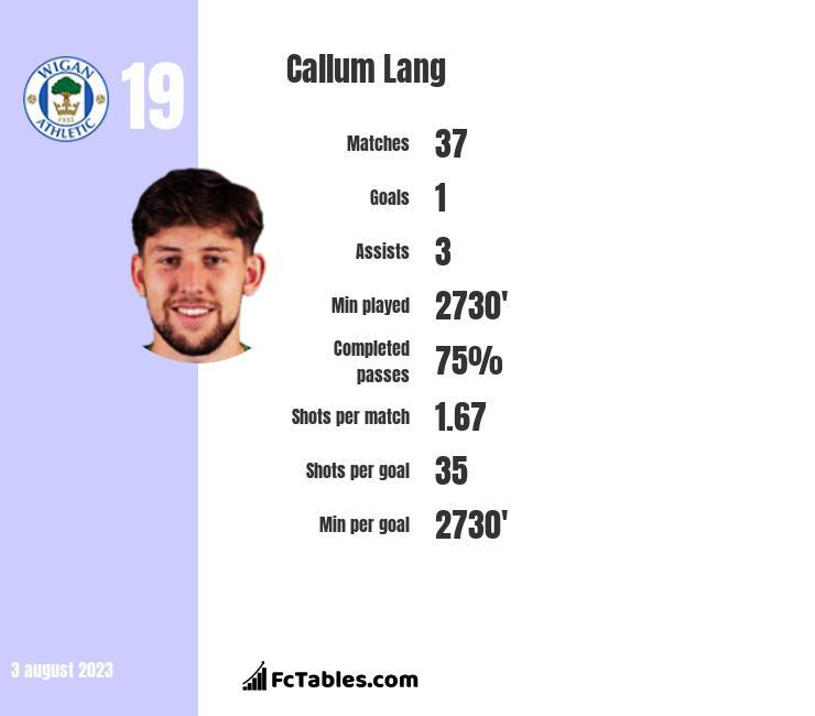 Callum Lang infographic