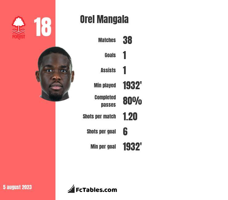 Orel Mangala infographic