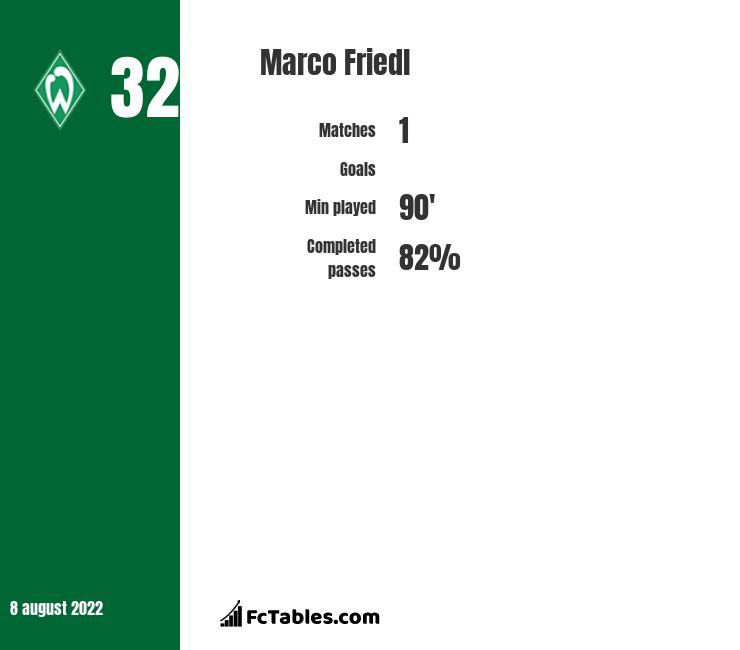 Marco Friedl infographic