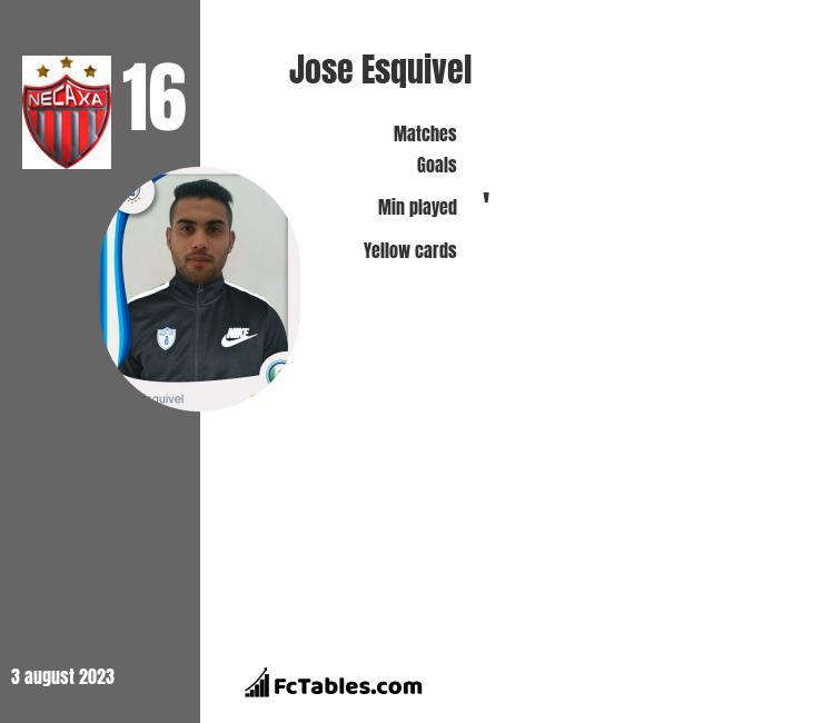 Jose Esquivel infographic