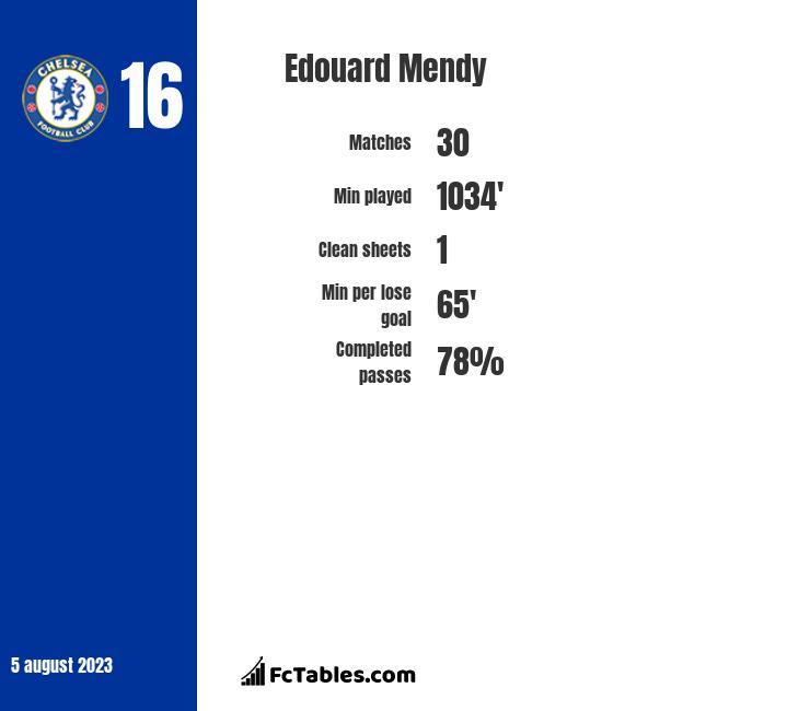 Edouard Mendy infographic