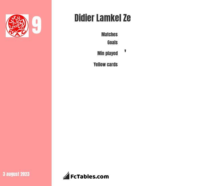 Didier Lamkel Ze infographic