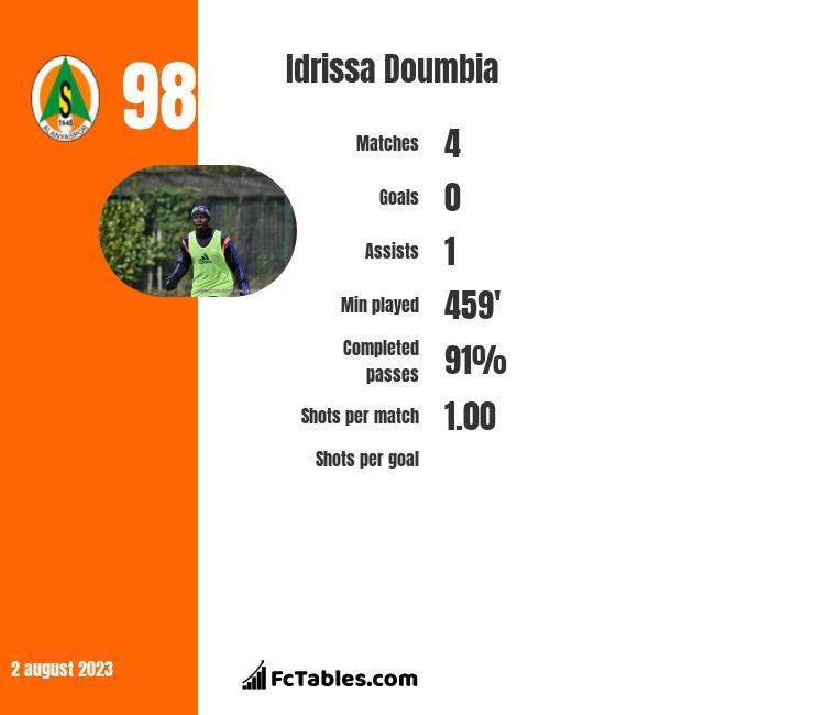 Idrissa Doumbia infographic
