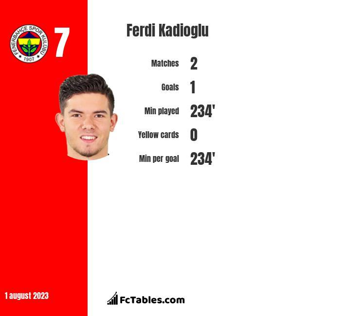 Ferdi Kadioglu infographic