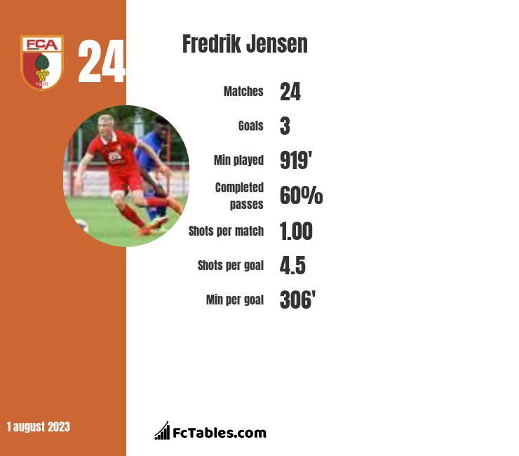 Fredrik Jensen infographic