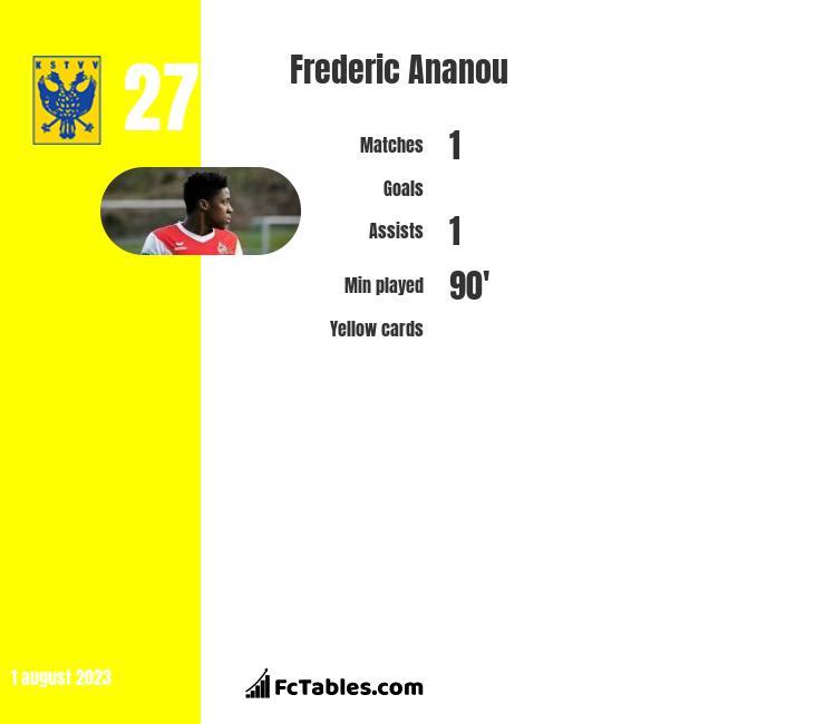Frederic Ananou infographic