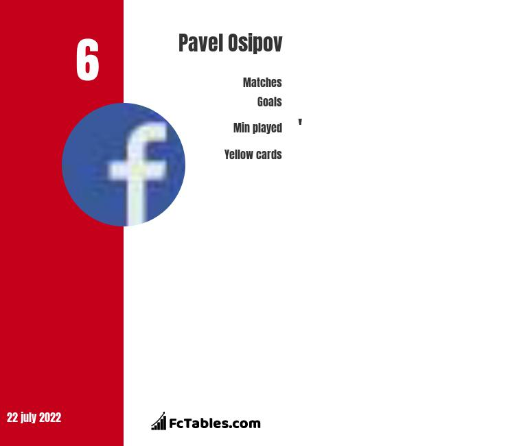 Pavel Osipov infographic statistics for Ventspils